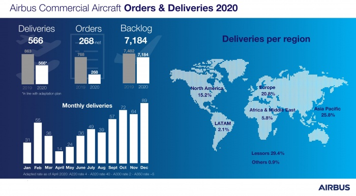Airbus sees deliveries slip by a third in 2020   News